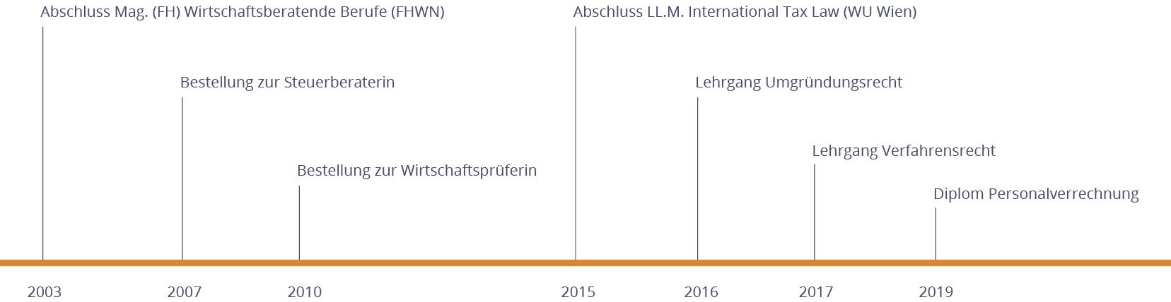 DieSteuerberaterin.wien | Alexandra Kaspar - Timeline